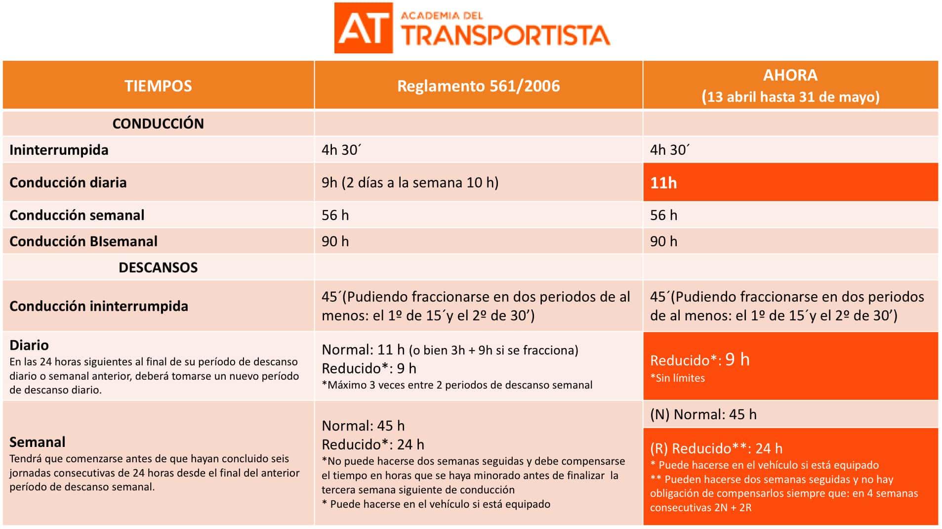 tabla comparativa - academia del transportista